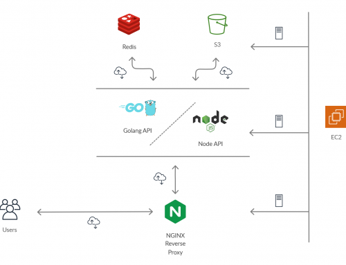 Scaling basic back-end architectures with Golang, Nodejs, Redis, NGINX, and AWS